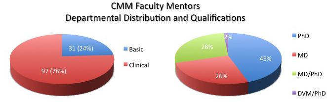Faculty_Mentors_2015v2